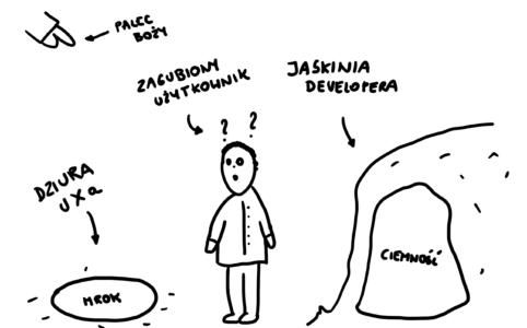 Zdezorientowany użytkownik stojący pomiędzy dziurą, w której chowają się UXi a jaskinią developerów