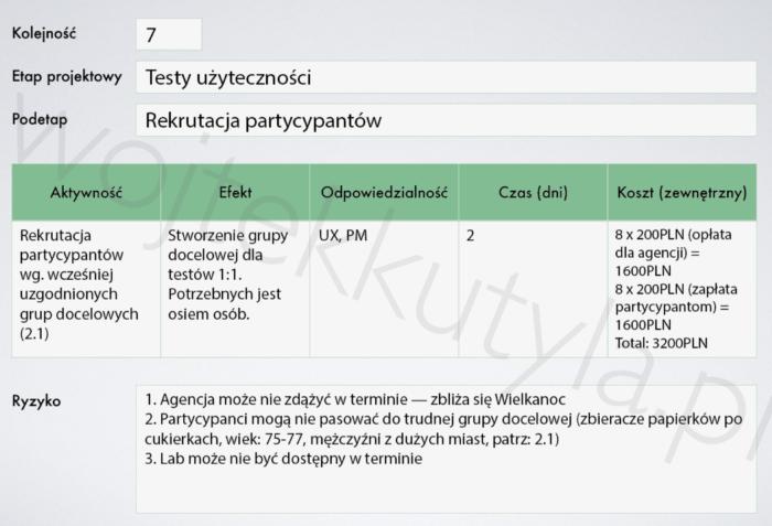 Dokumentacja procesu projektowego UX — jeden z etapów