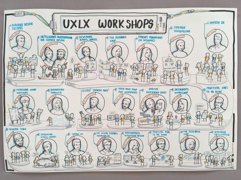 Notatki w formie szkiców z UX Lisbon, przedstawiające każdy warsztat i prelekcję.